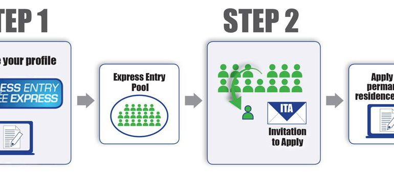Express Entry 101